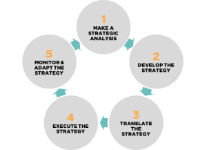 Strategic-Management-System